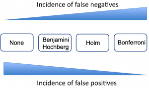 Figure 1: Summary of 4 adjustment methods for multiple comparisons, according to their incidence on false positives and false negatives